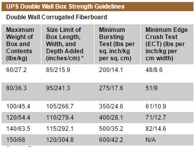 Ups Shipping Calculator Rates Bo